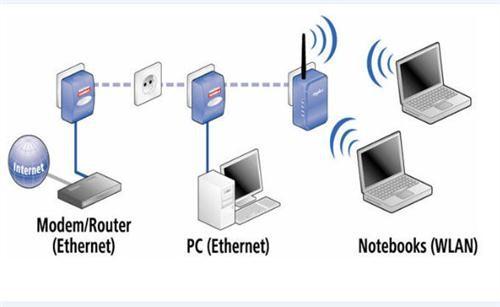 Plc Internet Por La Red Electrica