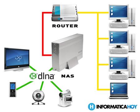 Seguridad pasiva informaticosas for Red de una oficina