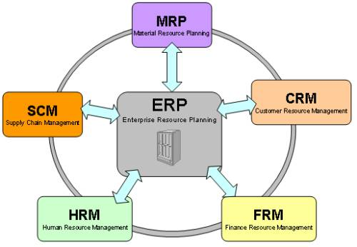 Conceptos Basicos Del Erp Enterprise Resource Planning