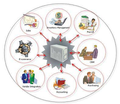 Core HR Software