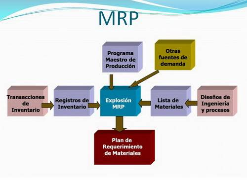 an analysis of the differences between the mrp one and mrp two Understand how to utilize mrp (material requirements planning)  sap  business bydesign sap business one oracle e-business  material  requirements planning (mrp) and just-in-time (jit) processing are two  different  this type of system depends on accurate data entry, tracking, and  analysis.