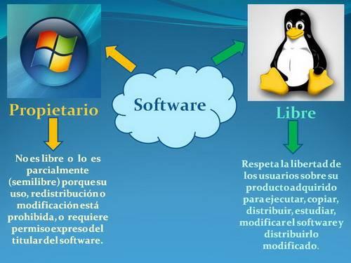 Que Diferencia Hay Entre El Software Libre Y El Software Comercial