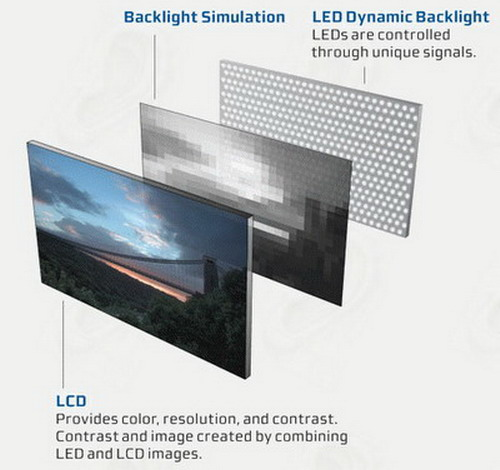 diferencias entre monitores lcd convencionales y monitores lcd led. Black Bedroom Furniture Sets. Home Design Ideas
